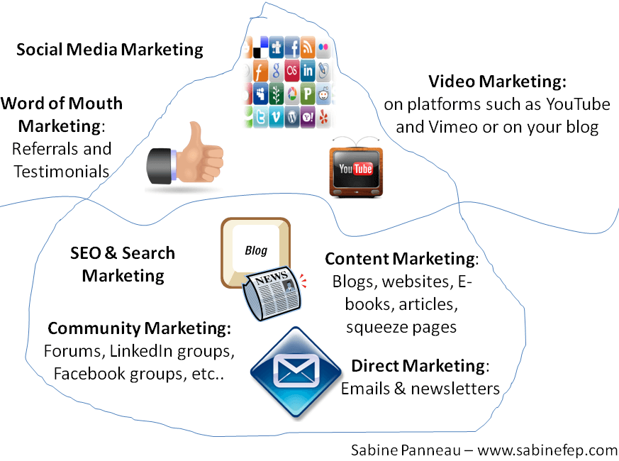Online Marketing Trends for 2013